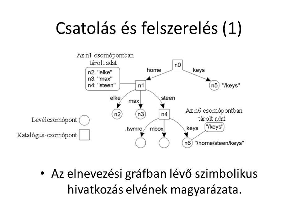 Csoporton belüli nyomkövetés (2) A folyamatok helyi jelölésmásolásának befejezése utáni állapot.