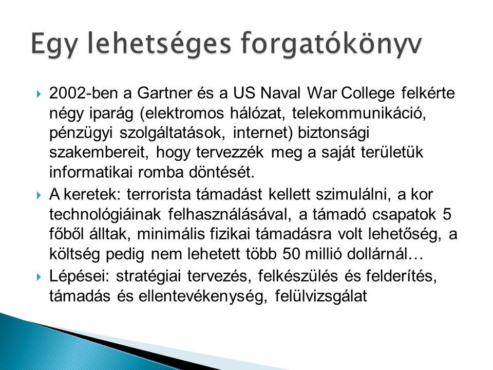  2002-ben a Gartner és a US Naval War College felkérte négy iparág (elektromos hálózat, telekommunikáció, pénzügyi szolgáltatások, internet) biztonsá