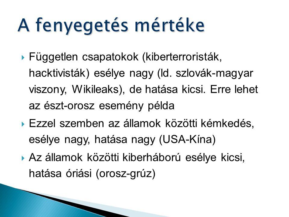  Független csapatokok (kiberterroristák, hacktivisták) esélye nagy (ld. szlovák-magyar viszony, Wikileaks), de hatása kicsi. Erre lehet az észt-orosz