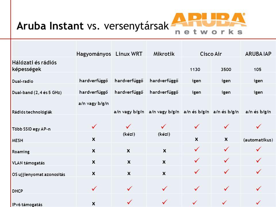 Aruba Instant vs. versenytársak HagyományosLinux WRTMikrotikCisco AirARUBA IAP Hálózati és rádiós képességek 1130 3500105 Dual-radio hardverfüggő igen