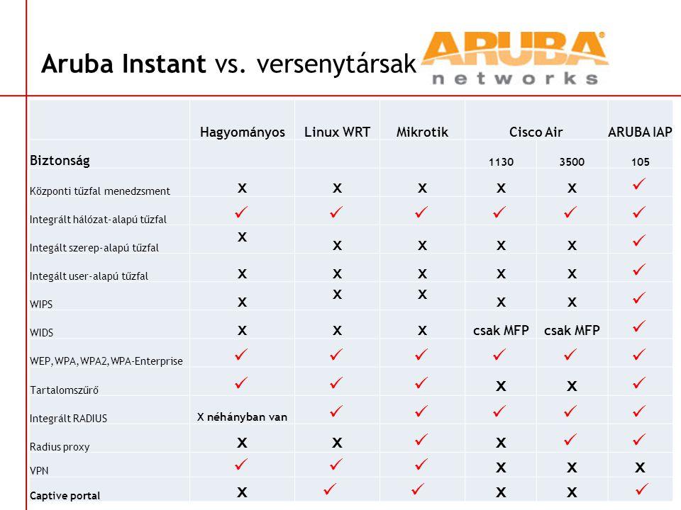 Aruba Instant vs. versenytársak HagyományosLinux WRTMikrotikCisco AirARUBA IAP Biztonság 11303500105 Központi tűzfal menedzsment xxxxx  Integrált hál