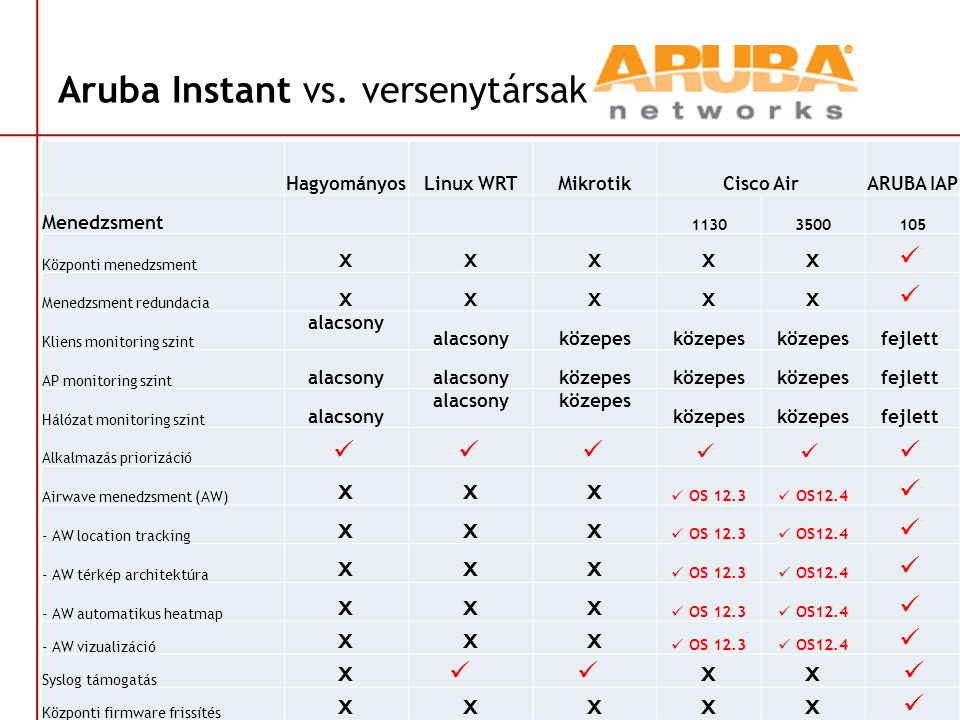 Aruba Instant vs. versenytársak HagyományosLinux WRTMikrotikCisco AirARUBA IAP Menedzsment 11303500105 Központi menedzsment xxxxx  Menedzsment redund