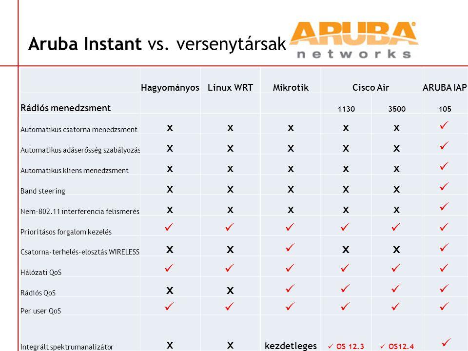 Aruba Instant vs. versenytársak HagyományosLinux WRTMikrotikCisco AirARUBA IAP Rádiós menedzsment 11303500105 Automatikus csatorna menedzsment xxxxx 