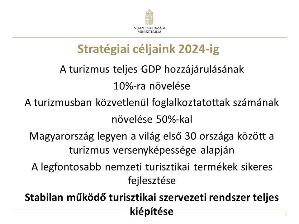 3 Stratégiai céljaink 2024-ig A turizmus teljes GDP hozzájárulásának 10%-ra növelése A turizmusban közvetlenül foglalkoztatottak számának növelése 50%-kal Magyarország legyen a világ első 30 országa között a turizmus versenyképessége alapján A legfontosabb nemzeti turisztikai termékek sikeres fejlesztése Stabilan működő turisztikai szervezeti rendszer teljes kiépítése