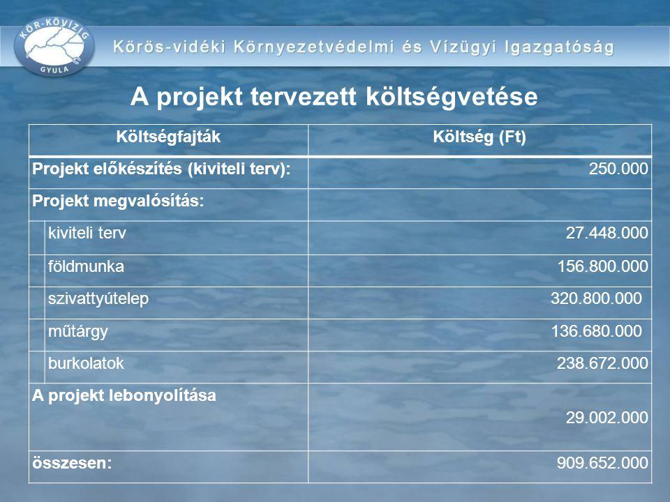 A projekt tervezett költségvetése A támogatás intenzitása: 100 % oProjekt előkészítés250.000 Ft oProjekt menedzsment7.000.000 oKiviteli terv27.405.000 Ft oKözbeszerzés3.350.000 oKönyvvizsgálat600.000 oTervezői művezetés2.600.000 oMűszaki ellenőrzés8.900.000 oTerületszerzés2.400.000 oNyilvánosség tájékoztatása1.500.000 oÉpítés855.647.000 Összesen: 909.652.000 Ft KöltségfajtákKöltség (Ft) Projekt előkészítés (kiviteli terv):250.000 Projekt megvalósítás: kiviteli terv27.448.000 földmunka156.800.000 szivattyútelep320.800.000 műtárgy136.680.000 burkolatok238.672.000 A projekt lebonyolítása 29.002.000 összesen:909.652.000