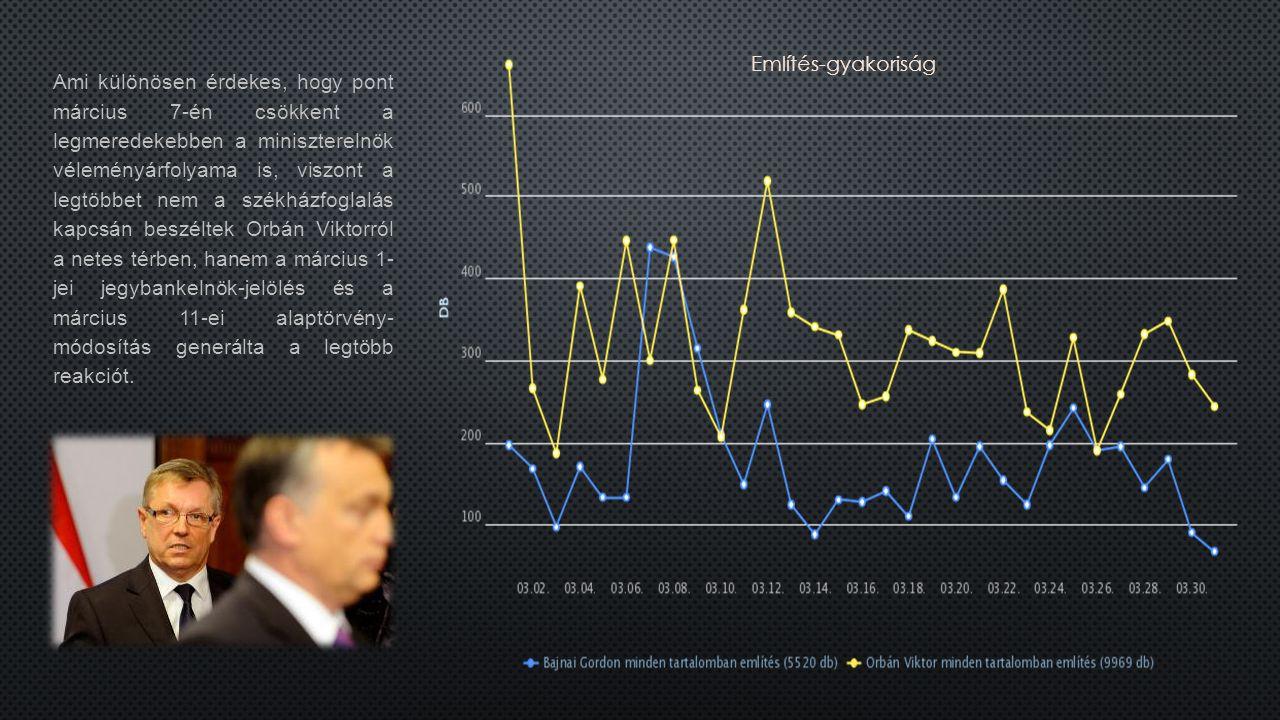 Ami különösen érdekes, hogy pont március 7-én csökkent a legmeredekebben a miniszterelnök véleményárfolyama is, viszont a legtöbbet nem a székházfoglalás kapcsán beszéltek Orbán Viktorról a netes térben, hanem a március 1- jei jegybankelnök-jelölés és a március 11-ei alaptörvény- módosítás generálta a legtöbb reakciót.