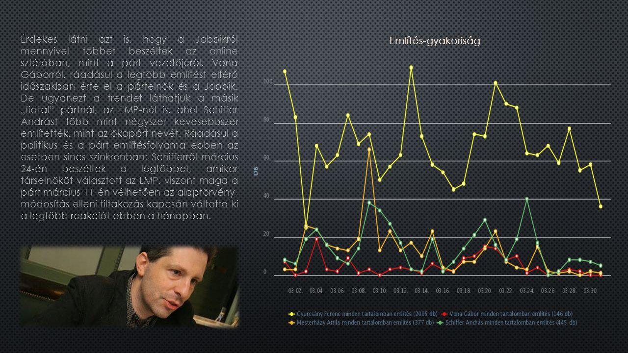 Érdekes látni azt is, hogy a Jobbikról mennyivel többet beszéltek az online szférában, mint a párt vezetőjéről, Vona Gáborról, ráadásul a legtöbb említést eltérő időszakban érte el a pártelnök és a Jobbik.