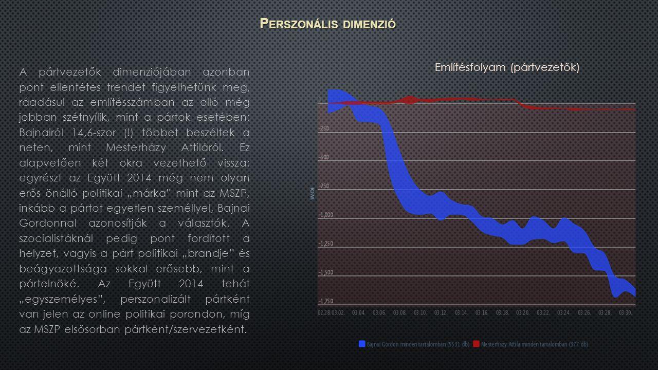 P ERSZONÁLIS DIMENZIÓ A pártvezetők dimenziójában azonban pont ellentétes trendet figyelhetünk meg, ráadásul az említésszámban az olló még jobban szétnyílik, mint a pártok esetében: Bajnairól 14,6-szor (!) többet beszéltek a neten, mint Mesterházy Attiláról.