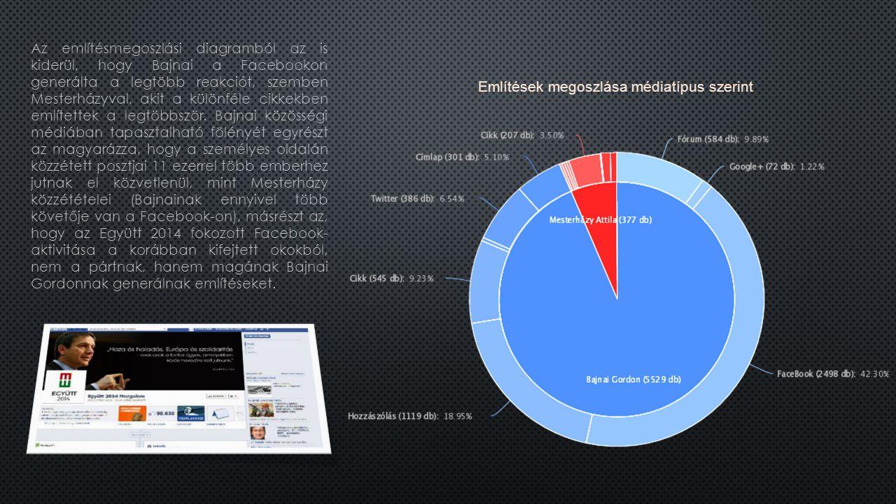 Az említésmegoszlási diagramból az is kiderül, hogy Bajnai a Facebookon generálta a legtöbb reakciót, szemben Mesterházyval, akit a különféle cikkekben említettek a legtöbbször.
