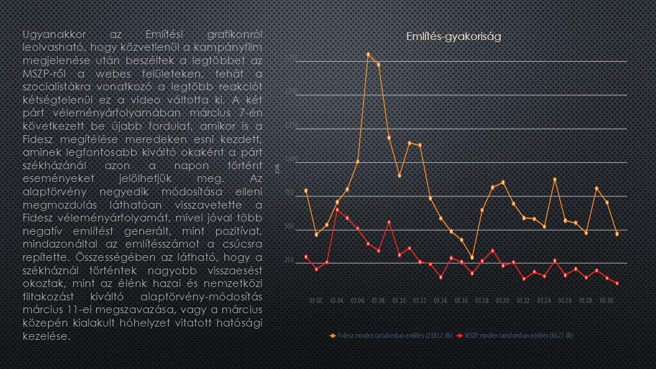 Ugyanakkor az Említési grafikonról leolvasható, hogy közvetlenül a kampányfilm megjelenése után beszéltek a legtöbbet az MSZP-ről a webes felületeken, tehát a szocialistákra vonatkozó a legtöbb reakciót kétségtelenül ez a video váltotta ki.