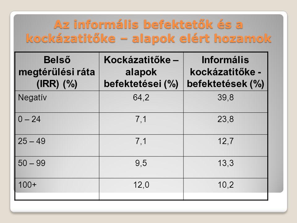 Az informális befektetők és a kockázatitőke – alapok elért hozamok Belső megtérülési ráta (IRR) (%) Kockázatitőke – alapok befektetései (%) Informális