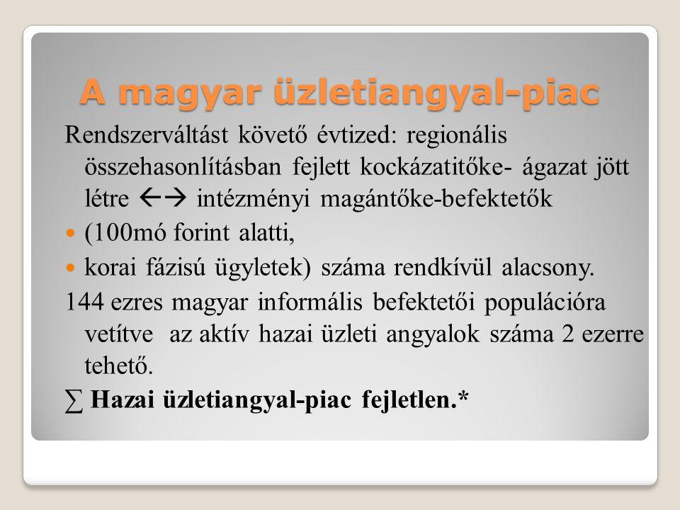 A magyar üzletiangyal-piac Rendszerváltást követő évtized: regionális összehasonlításban fejlett kockázatitőke- ágazat jött létre  intézményi magánt