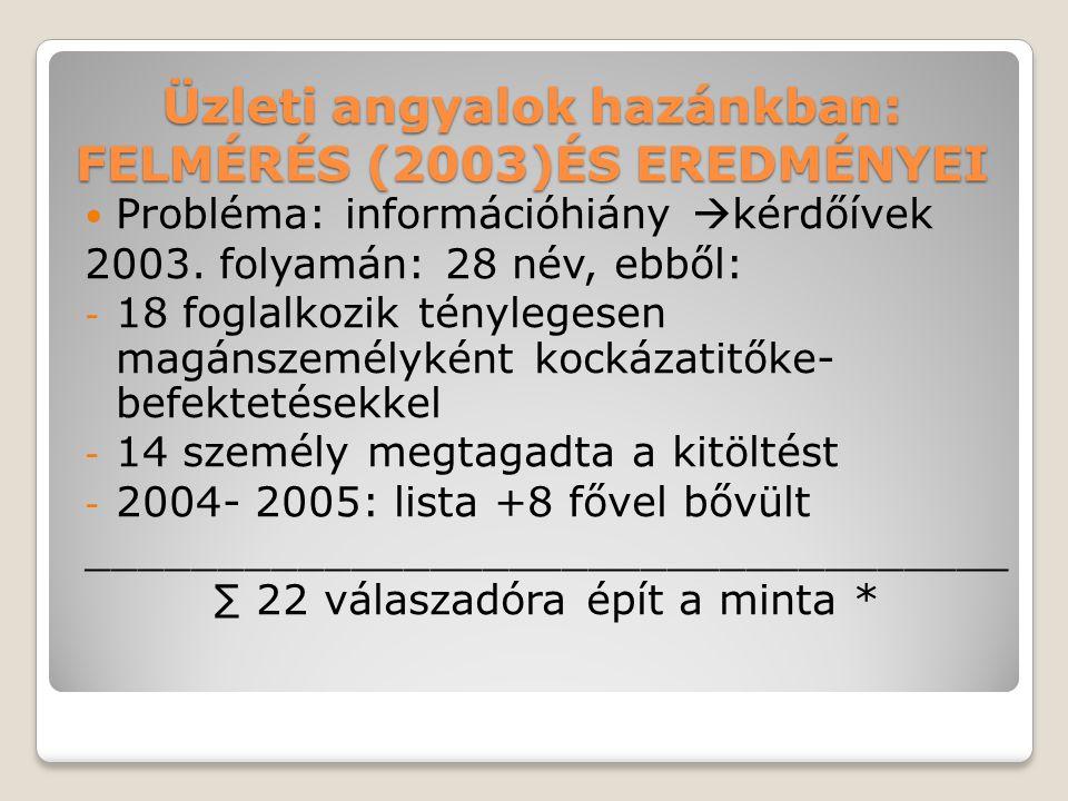 Üzleti angyalok hazánkban: FELMÉRÉS (2003)ÉS EREDMÉNYEI  Probléma: információhiány  kérdőívek 2003. folyamán: 28 név, ebből: - 18 foglalkozik tényle