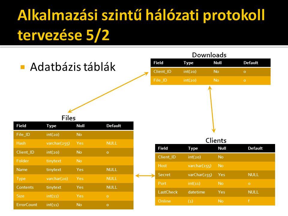  Adatbázis táblák FieldTypeNullDefault Client_IDint(20)No Hostvarchar(255)No SecretvarChar(255)YesNULL Portint(11)No0 LastCheckdatetimeYesNULL Online(1)Nof FieldTypeNullDefault File_IDint(20)No Hashvarchar(255)YesNULL Client_IDint(20)No0 FoldertinytextNo NametinytextYesNULL Typevarchar(20)YesNULL ContentstinytextYesNULL Sizeint(11)Yes0 ErrorCountint(11)No0 FieldTypeNullDefault Client_IDint(20)No0 File_IDint(20)No0 Files Downloads Clients