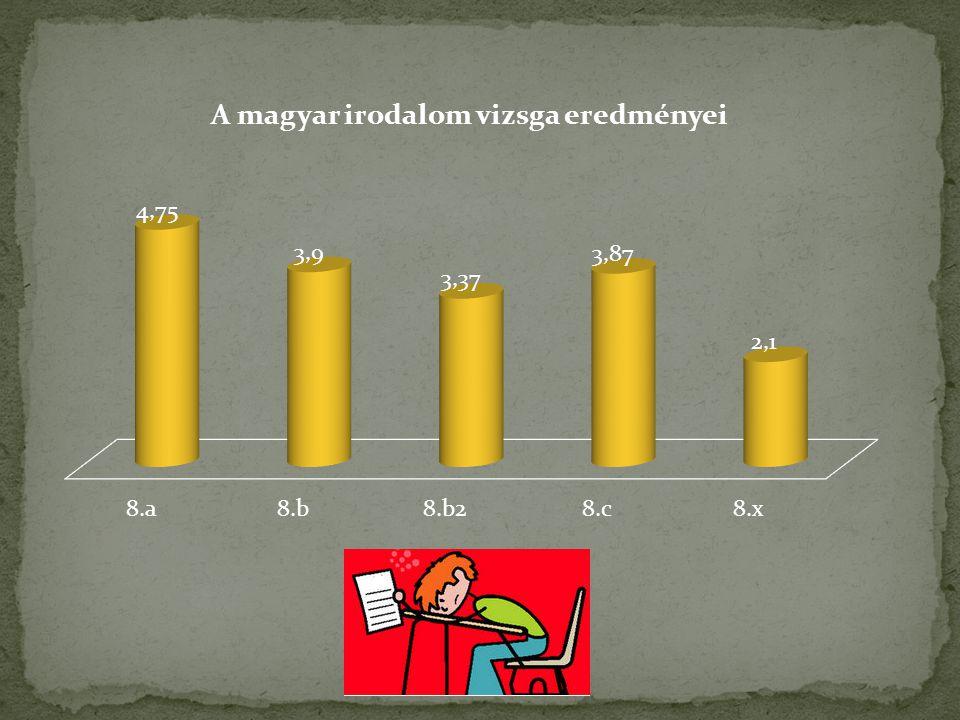  rutinszerzés a szóbeli felvételihez  árnyalt, változatos szókincs  kommunikációs készség  a kommunikációs helyzetnek megfelelő szóbeli szövegalkotás  törekvés a nyelvileg igényes és helyes beszédre  alapvető tájékozottság a magyar irodalomban  a főbb költői képek és alakzatok azonosítása  a vizsga anyaga átfedi a középiskolai szóbeli felvételi témaköreit