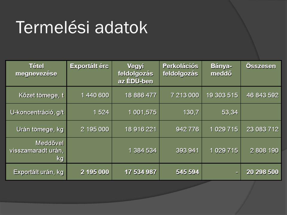 Termelési adatok Tétel megnevezése Exportált érc Vegyi feldolgozás az ÉDÜ-ben Perkolációs feldolgozás Bánya- meddő Összesen Kőzet tömege, t 1 440 600