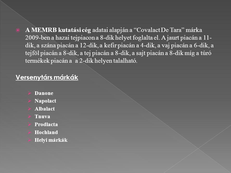 """ A MEMRB kutatási cég adatai alapján a """"Covalact De Tara"""" márka 2009-ben a hazai tejpiacon a 8-dik helyet foglalta el. A jaurt piacán a 11- dik, a sz"""