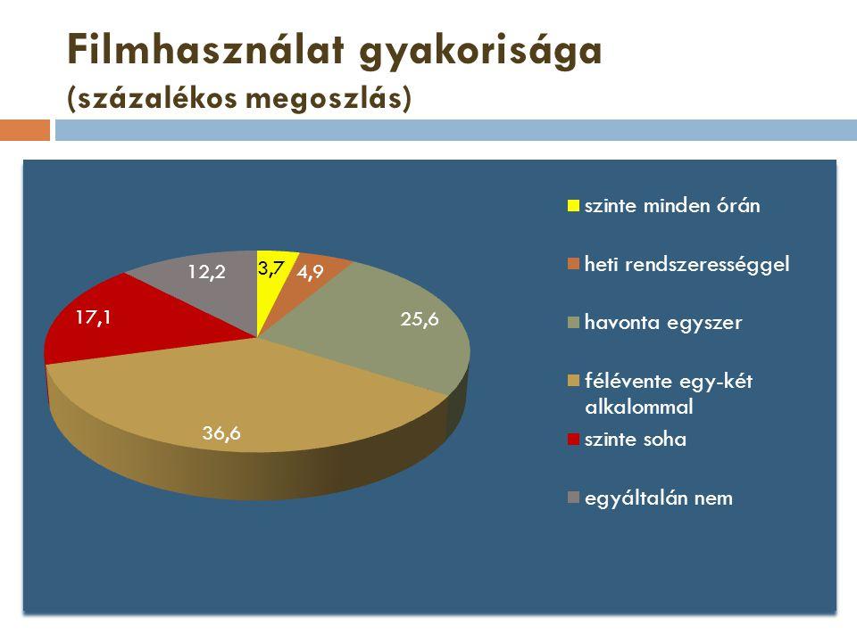 Filmhasználat gyakorisága (százalékos megoszlás)