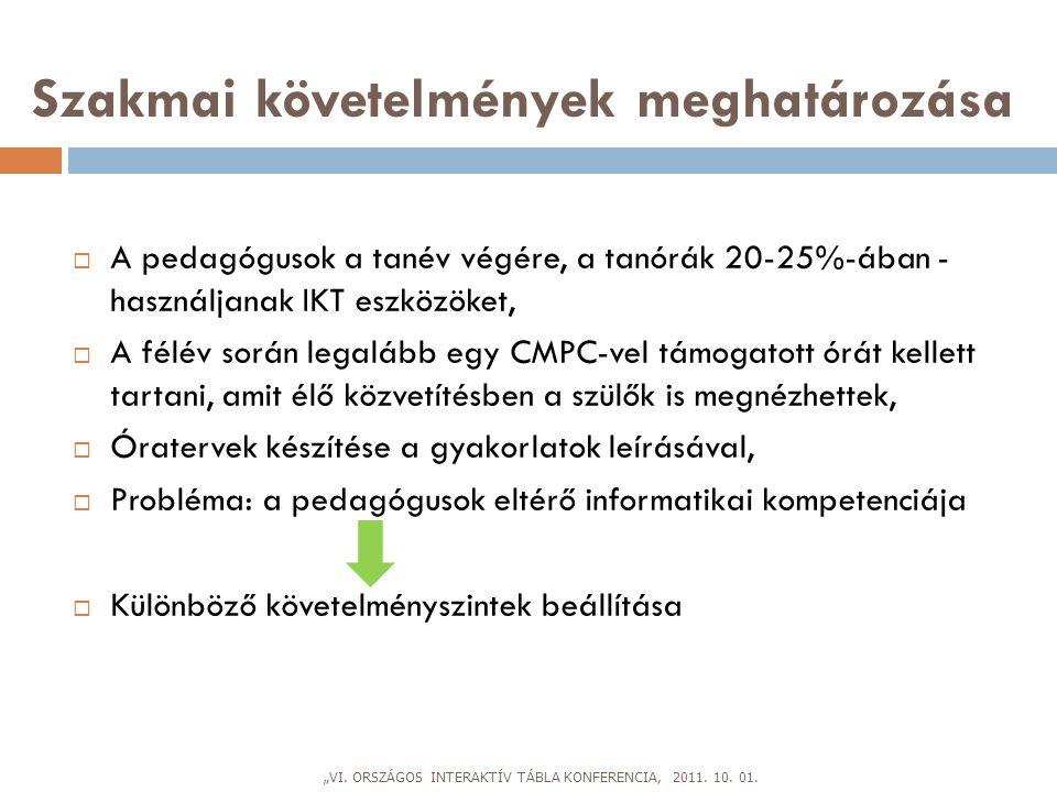 Amire szükség lenne… VálaszlehetőségSzázalék Iskolai problémahelyzetek54,9 Iskolai konfliktusok51,2 Viselkedés40,2 Differenciálás39 Tehetségfejlesztés36,6 Értékelés34,1 Szülők és az iskola29,3 Oktatási integráció28 Inkluzív nevelés26,8 Iskolai IKT20,7 Iskolai kutatások19,5 Mentorálás17,1