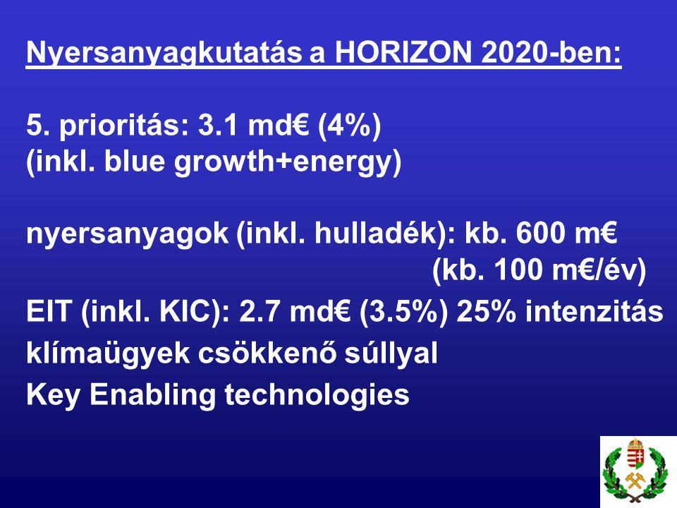 Nyersanyagkutatás a HORIZON 2020-ben: 5. prioritás: 3.1 md€ (4%) (inkl. blue growth+energy) nyersanyagok (inkl. hulladék): kb. 600 m€ (kb. 100 m€/év)