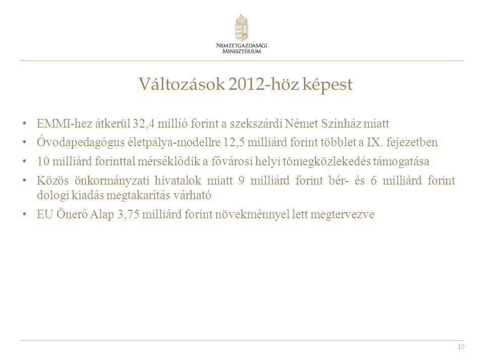 10 Változások 2012-höz képest • EMMI-hez átkerül 32,4 millió forint a szekszárdi Német Színház miatt • Óvodapedagógus életpálya-modellre 12,5 milliárd forint többlet a IX.