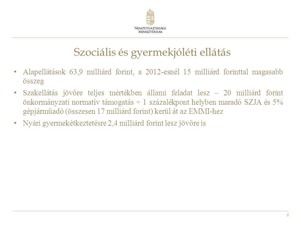 6 Szociális és gyermekjóléti ellátás • Alapellátások 63,9 milliárd forint, a 2012-esnél 15 milliárd forinttal magasabb összeg • Szakellátás jövőre teljes mértékben állami feladat lesz – 20 milliárd forint önkormányzati normatív támogatás + 1 százalékpont helyben maradó SZJA és 5% gépjárműadó (összesen 17 milliárd forint) kerül át az EMMI-hez • Nyári gyermekétkeztetésre 2,4 milliárd forint lesz jövőre is
