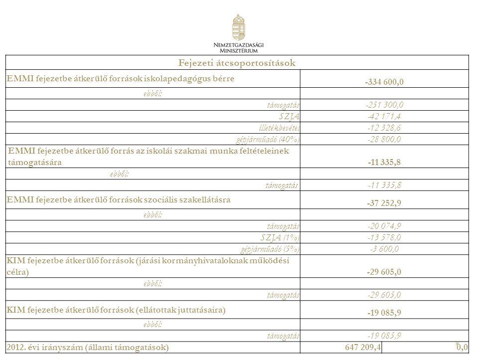 9 Fejezeti átcsoportosítások EMMI fejezetbe átkerülő források iskolapedagógus bérre -334 600,0 ebből: támogatás -251 300,0 SZJA -42 171,4 illetékbevétel -12 328,6 gépjárműadó (40%) -28 800,0 EMMI fejezetbe átkerülő forrás az iskolái szakmai munka feltételeinek támogatására -11 335,8 ebből: támogatás -11 335,8 EMMI fejezetbe átkerülő források szociális szakellátásra -37 252,9 ebből: támogatás -20 074,9 SZJA (1%) -13 578,0 gépjárműadó (5%) -3 600,0 KIM fejezetbe átkerülő források (járási kormányhivataloknak működési célra) -29 605,0 ebből: támogatás -29 605,0 KIM fejezetbe átkerülő források (ellátottak juttatásaira) -19 085,9 ebből: támogatás -19 085,9 2012.