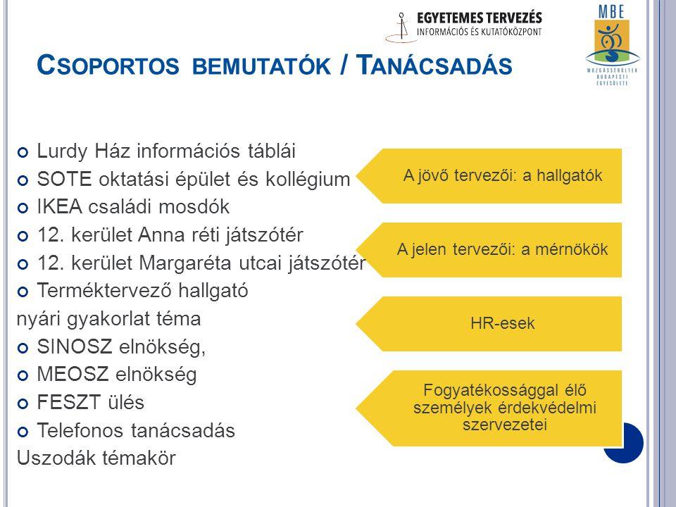 A jövő tervezői: a hallgatók A jelen tervezői: a mérnökök HR-esek Fogyatékossággal élő személyek érdekvédelmi szervezetei C SOPORTOS BEMUTATÓK / T ANÁCSADÁS Lurdy Ház információs táblái SOTE oktatási épület és kollégium IKEA családi mosdók 12.