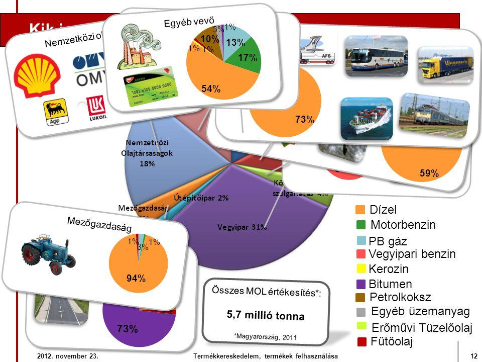 Összes MOL értékesítés*: 5,7 millió tonna *Magyarország, 2011 2012. november 23.12Termékkereskedelem, termékek felhasználása Kik is a MOL fogyasztói?