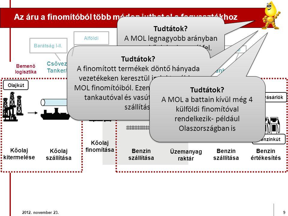 Az áru a finomítóból több módon juthat el a fogyasztókhoz Olajkút Benzin szállítása Benzin értékesítés 2012. november 23.9 Üzleti vásárlók Üzemanyag r