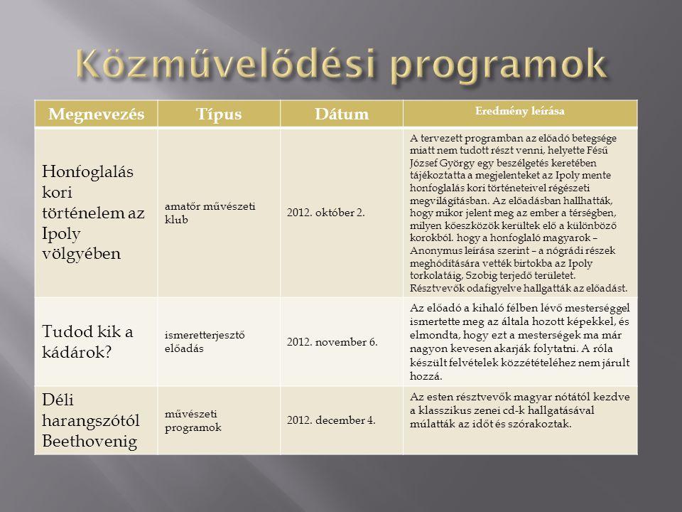 MegnevezésTípusDátum Eredmény leírása Honfoglalás kori történelem az Ipoly völgyében amatőr művészeti klub 2012. október 2. A tervezett programban az