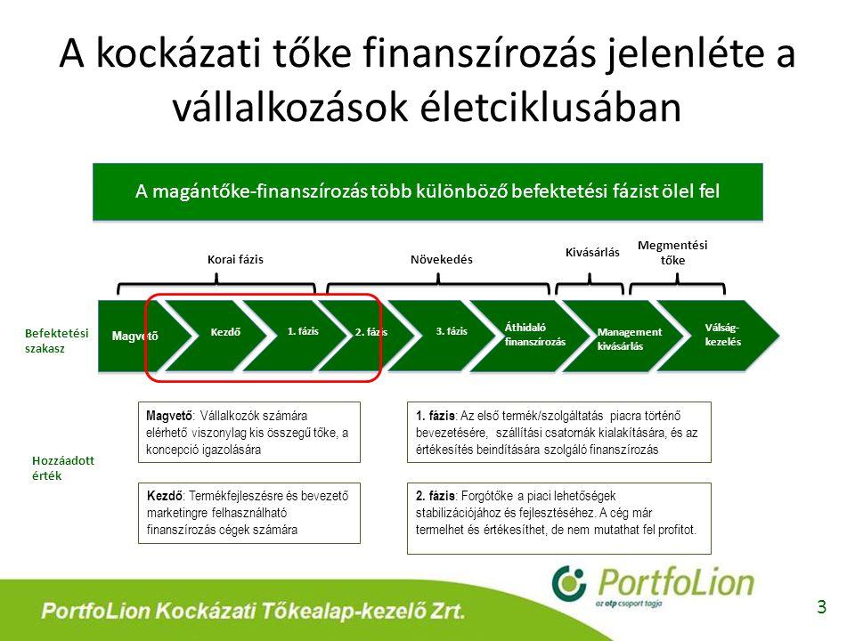 A kockázati tőke finanszírozás jelenléte a vállalkozások életciklusában 3 Magvető 1. fázis Kezdő2. fázis 3. fázis Áthidaló finanszírozás Management ki