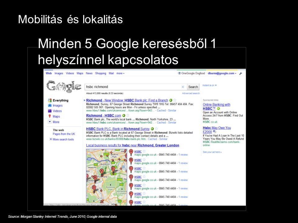 Google Confidential and Proprietary Mobilitás és lokalitás Source: Morgan Stanley Internet Trends, June 2010; Google internal data Minden 5 Google keresésből 1 helyszínnel kapcsolatos