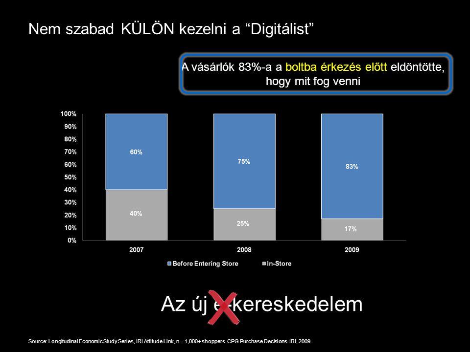 Google Confidential and Proprietary Nem szabad KÜLÖN kezelni a Digitálist Source: Longitudinal Economic Study Series, IRI Attitude Link, n = 1,000+ shoppers.