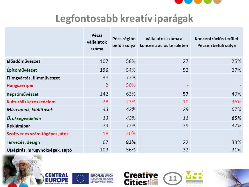 Legfontosabb kreatív iparágak Pécsi vállalatok száma Pécs régión belüli súlya Vállalatok száma a koncentrációs területen Koncentrációs terület Pécsen belüli súlya Előadóművészet 10758%2725% Építőművészet 19654%5227% Filmgyártás, filmművészet 3872%-- Hangszeripar 250%-- Képzőművészet 14263%5740% Kulturális kereskedelem 2823%1036% Múzeumok, kiállítások 4342%2967% Örökségvédelem 1343%1185% Reklámipar 7972%2937% Szoftver és számítógépes játék 1820%-- Tervezés, design 6783%2233% Újságírás, hírügynökségek, sajtó 10356%3231% 11