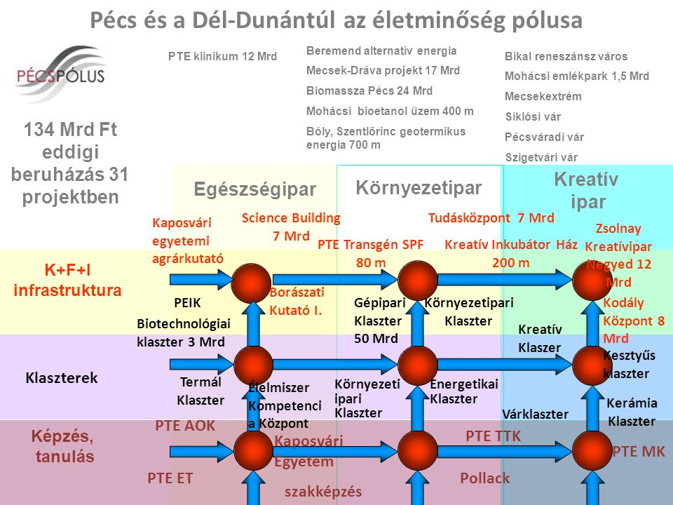 Pécs és a Dél-Dunántúl az életminőség pólusa Egészségipar Környezetipar Kreatív ipar K+F+I infrastruktura Képzés, tanulás Science Building 7 Mrd PEIK Borászati Kutató I.