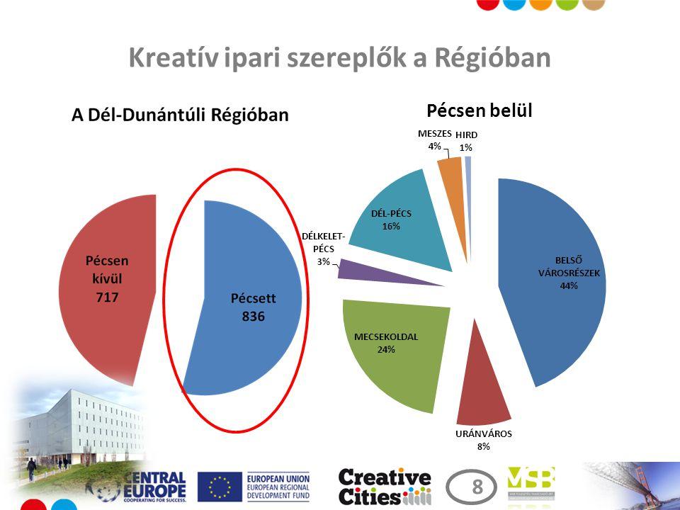 Kreatív ipari szereplők a Régióban 8 8
