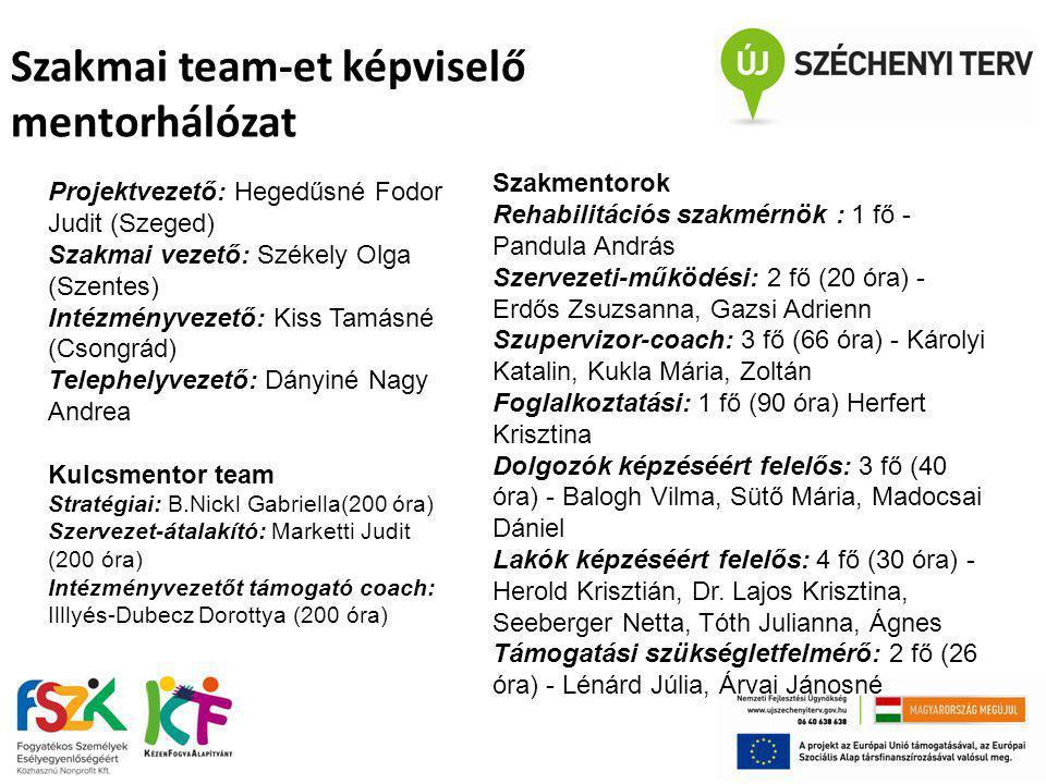 Szakmai team-et képviselő mentorhálózat Projektvezető: Hegedűsné Fodor Judit (Szeged) Szakmai vezető: Székely Olga (Szentes) Intézményvezető: Kiss Tam