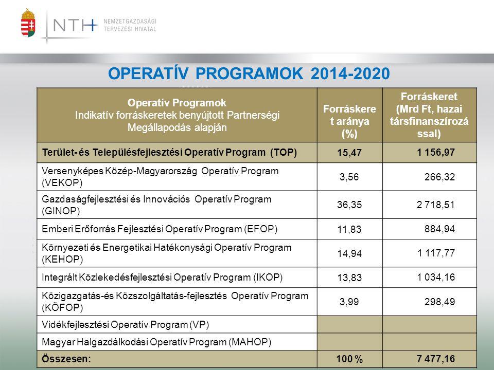 OPERATÍV PROGRAMOK 2014-2020 Operatív Programok Indikatív forráskeretek benyújtott Partnerségi Megállapodás alapján Forráskere t aránya (%) Forráskere