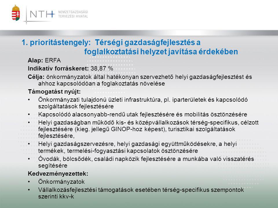1. prioritástengely: Térségi gazdaságfejlesztés a foglalkoztatási helyzet javítása érdekében Alap: ERFA Indikatív forráskeret: 38,87 % Célja: önkormá