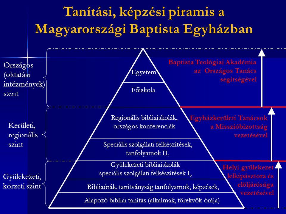 Tanítási, képzési piramis a Magyarországi Baptista Egyházban Gyülekezeti, körzeti szint Kerületi, regionális szint Országos (oktatási intézmények) szi
