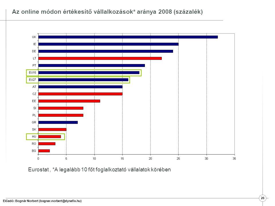 Az internetes értékesítésből származó bevételek aránya a vállalkozások* összes bevételében 2008 (százalék) Eurostat, *A legalább 10 főt foglalkoztató vállalatok körében Előadó: Bognár Norbert (bognar.norbert@dynafix.hu) 27
