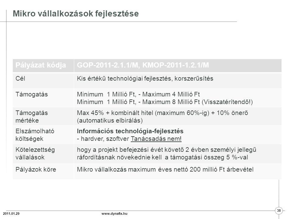 Technológia és foglalkoztatás 2011.01.29 www.dynafix.hu 39 Pályázat kódjaGOP-2011-2.1.3 CélKiemelkedő foglalkoztatási hatással bíró komplex beruházások támogatása TámogatásMinimum 100 Millió Ft – Maximum 1 milliárd Ft IT maximum 50 Millió Ft.