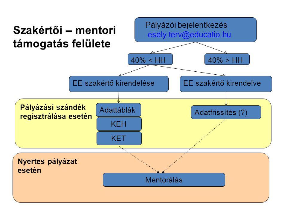 Pályázási szándék regisztrálása esetén Pályázói bejelentkezés esely.terv@educatio.hu 40% < HH 40% > HH EE szakértő kirendelveEE szakértő kirendelése A