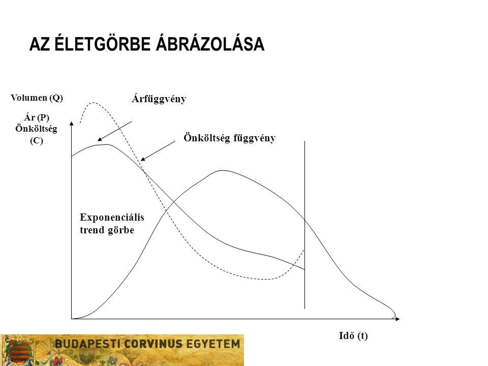 AZ ÉLETGÖRBE ÁBRÁZOLÁSA Volumen (Q) Ár (P) Önköltség (C) Idő (t) Árfüggvény Önköltség függvény Exponenciális trend görbe