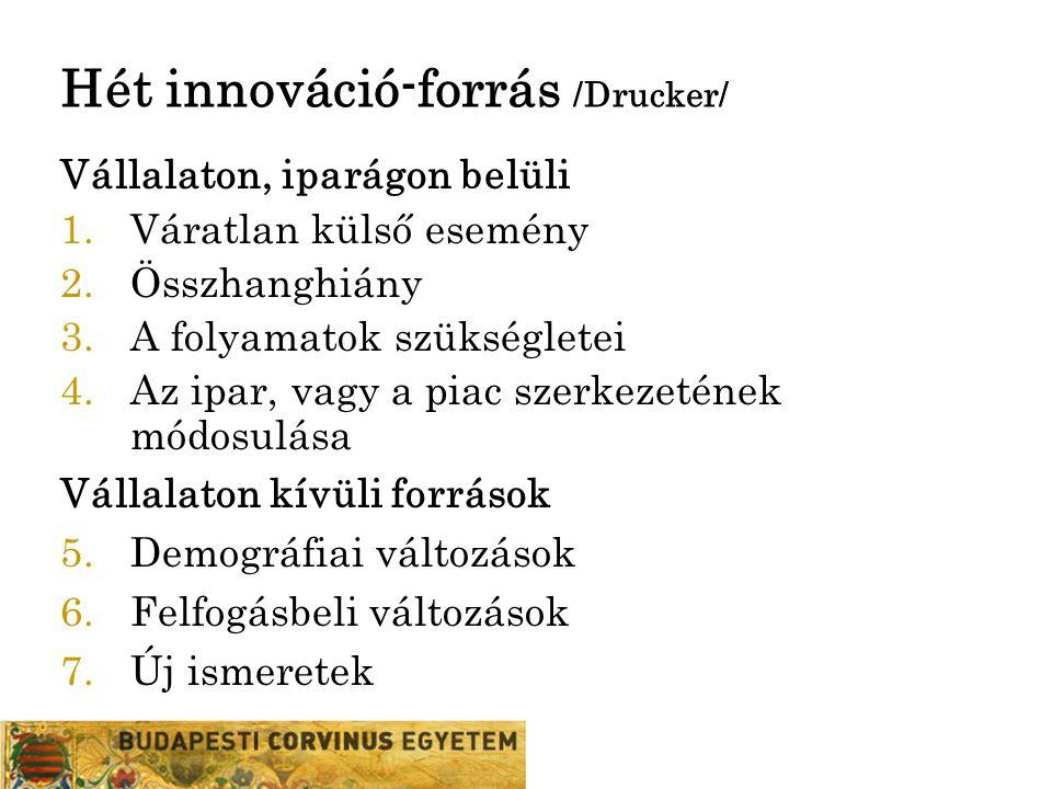 Hét innováció-forrás /Drucker/ Vállalaton, iparágon belüli 1.Váratlan külső esemény 2.Összhanghiány 3.A folyamatok szükségletei 4.Az ipar, vagy a piac