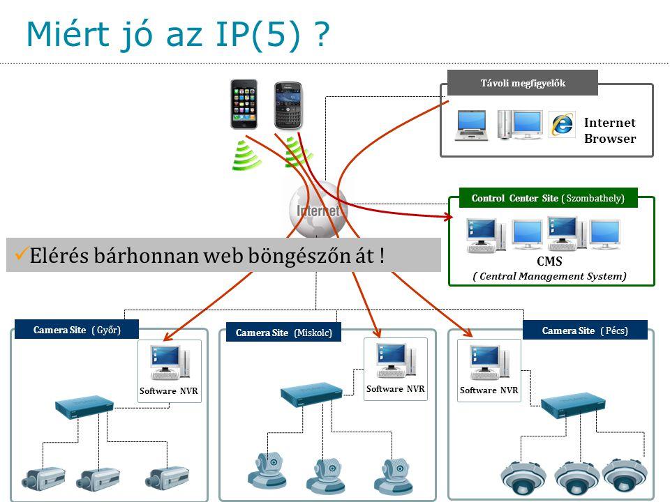 Miért jó az IP(5) ? Software NVR Távoli megfigyelők Internet Browser Camera Site (Miskolc) Control Center Site ( Szombathely) Camera Site ( Győr) Came