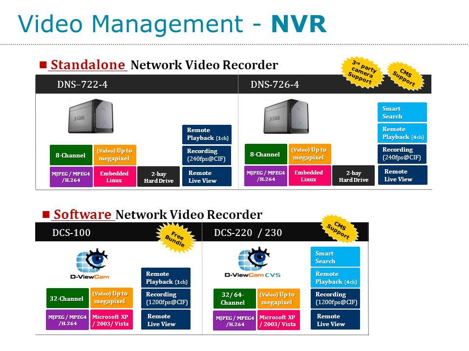 Video Management - NVRRemote Playback (1ch) Recording(240fps@CIF) Remote Live View Remote Playback (4ch) Recording(240fps@CIF) Remote Live View SmartS