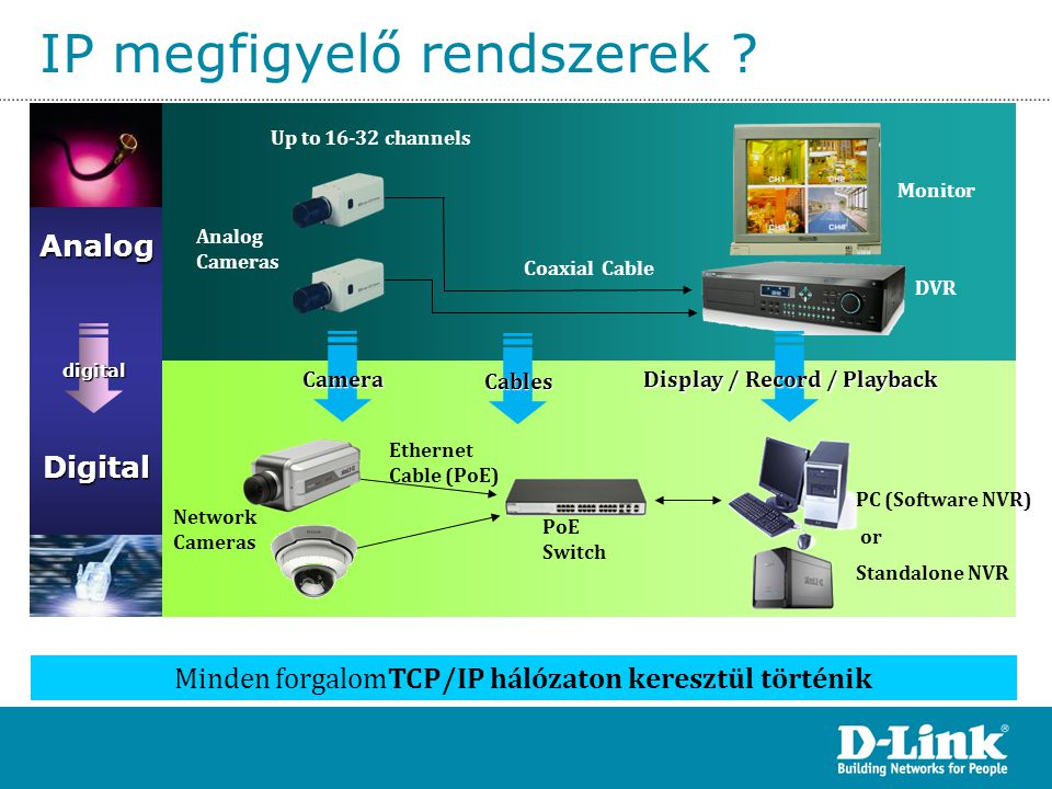 IP megfigyelő rendszerek ?Digital Network Cameras PoE Switch PC (Software NVR) or Standalone NVR Ethernet Cable (PoE) Analog Up to 16-32 channels DVR