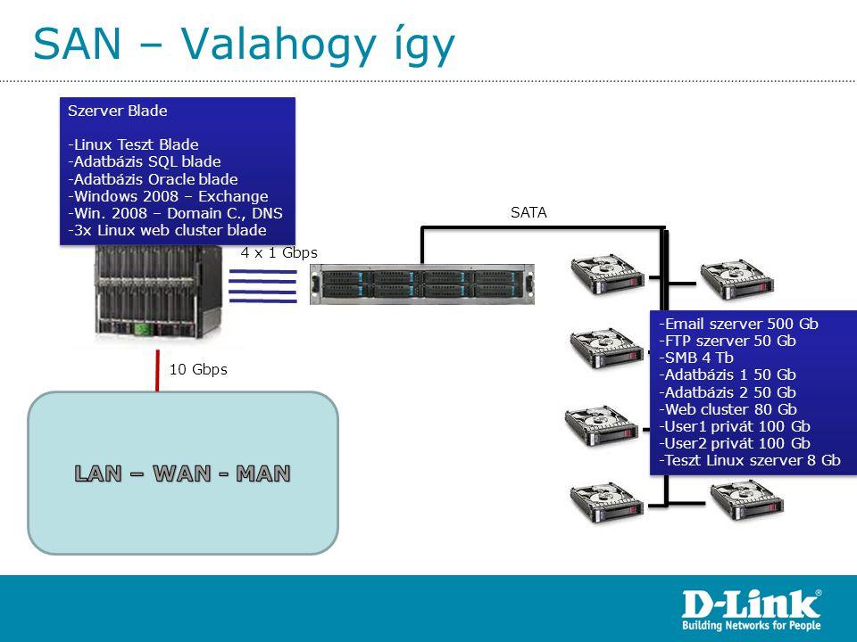 SAN – Valahogy így SATA 4 x 1 Gbps 10 Gbps Szerver Blade -Linux Teszt Blade -Adatbázis SQL blade -Adatbázis Oracle blade -Windows 2008 – Exchange -Win
